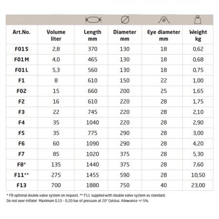 polyform-f-serie-tabel-stootwil-fender