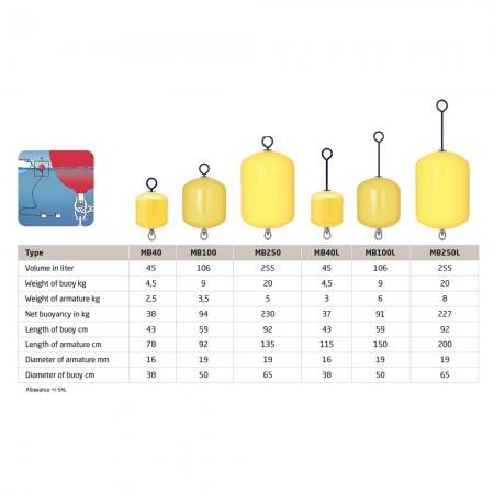 polyform-mb-serie-tabel-boei-buoy